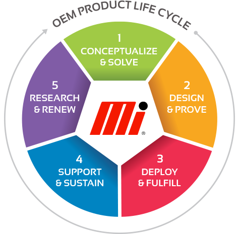 OEM-Life-Cycle-Infographic