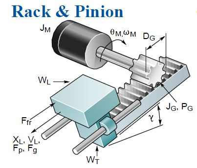 rack and pinion diagram