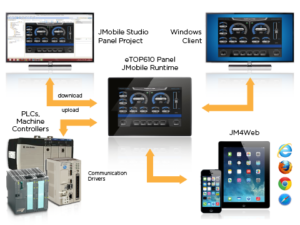 Top HMI Technology Trends