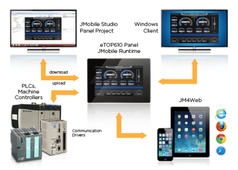 jmobile overview collage